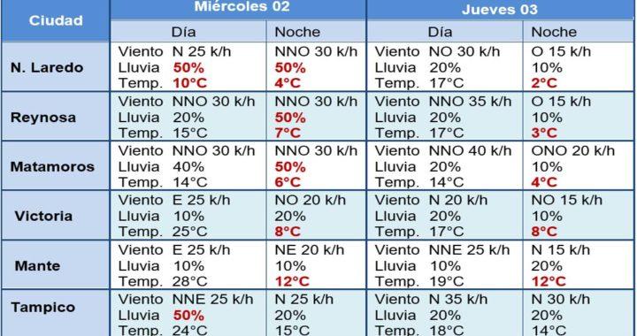 El frente frío No. 22 dejará marcado descenso de temperatura en zona norte y centro de Tamaulipas