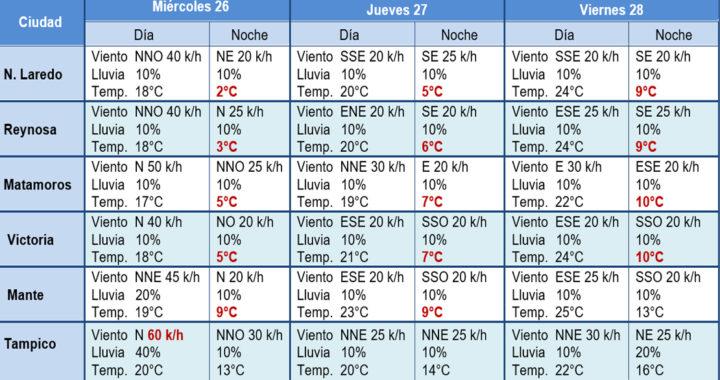 Frío 41 dejará marcado descenso de temperatura